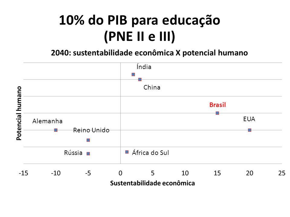 10% do PIB para educação (PNE II e III)
