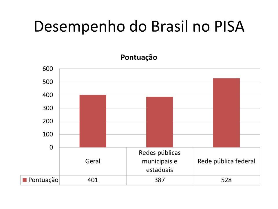Desempenho do Brasil no PISA