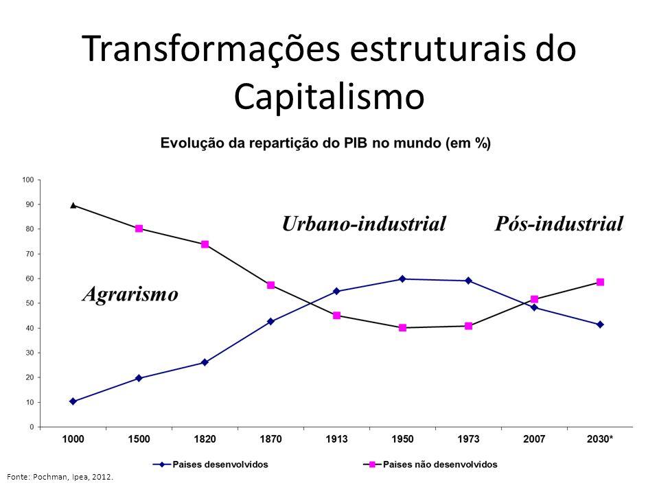 Transformações estruturais do Capitalismo
