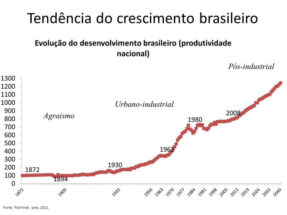 Tendência do crescimento brasileiro