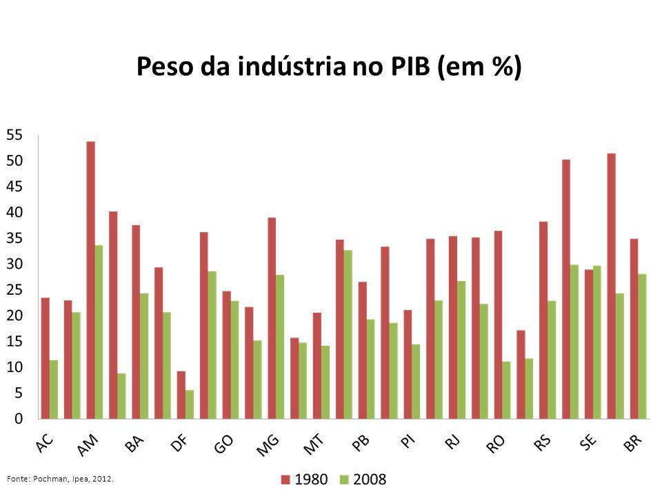 Peso da indústria no PIB (em %)