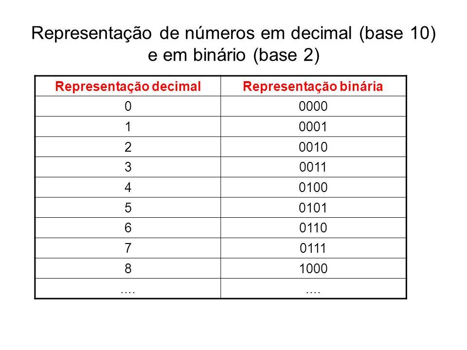 Representação de números em decimal (base 10) e em binário (base 2)