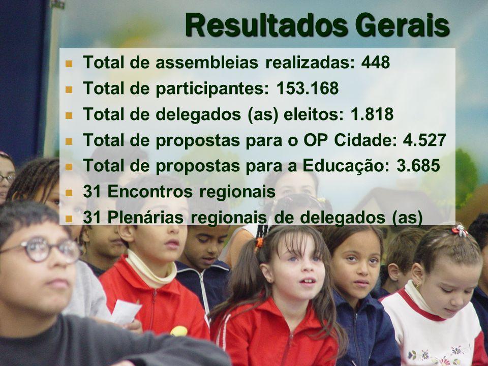 Resultados Gerais Total de assembleias realizadas: 448