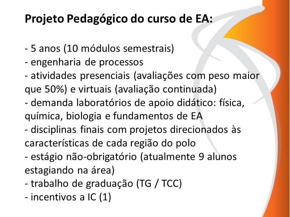 Projeto Pedagógico do curso de EA: - 5 anos (10 módulos semestrais) - engenharia de processos - atividades presenciais (avaliações com peso maior que 50%) e virtuais (avaliação continuada) - demanda laboratórios de apoio didático: física, química, biologia e fundamentos de EA - disciplinas finais com projetos direcionados às características de cada região do polo - estágio não-obrigatório (atualmente 9 alunos estagiando na área) - trabalho de graduação (TG / TCC) - incentivos a IC (1)