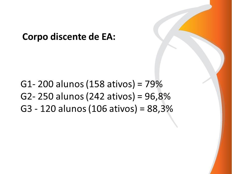 Corpo discente de EA: G1- 200 alunos (158 ativos) = 79% G2- 250 alunos (242 ativos) = 96,8% G3 - 120 alunos (106 ativos) = 88,3%