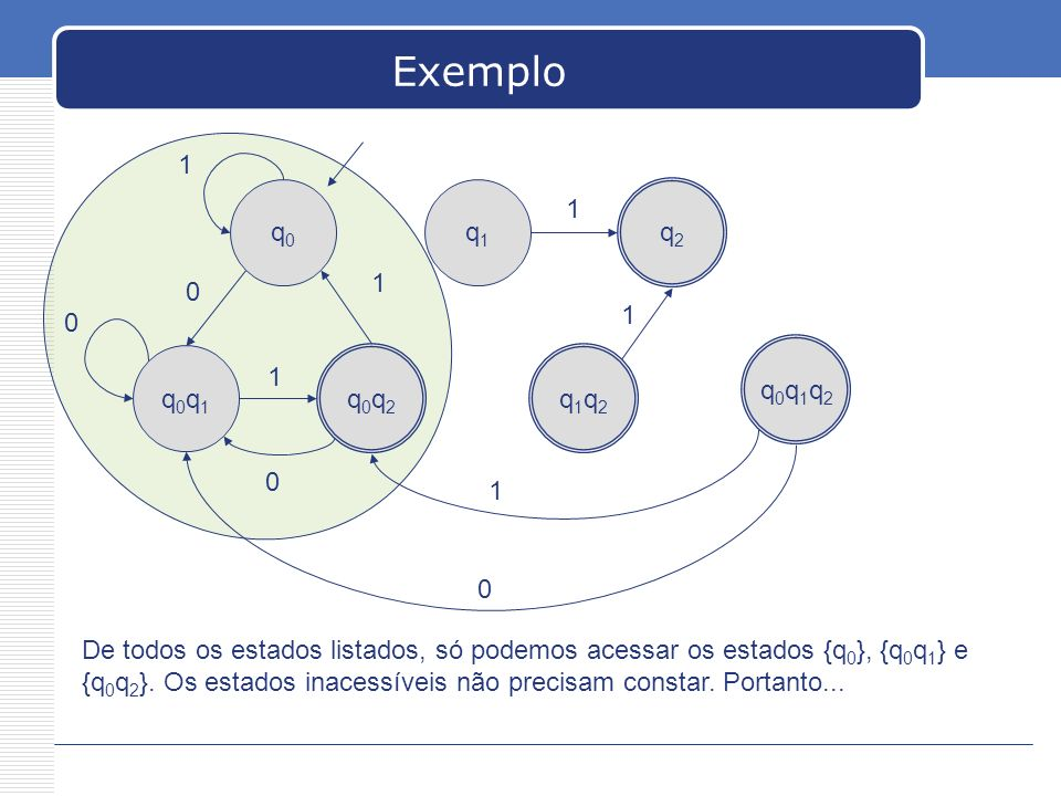 Exemplo 1. q0. q1. q2. 1. 1. 1. q0q1q2. q0q1. q0q2. q1q2. 1. 1.