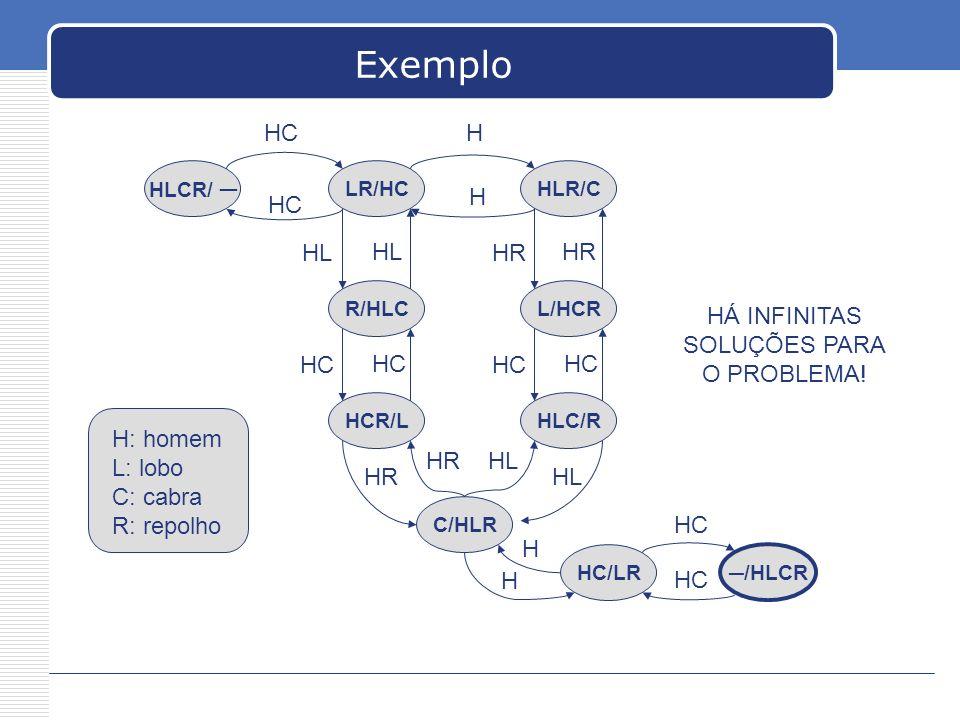 Exemplo HC H H HC HL HL HR HR HÁ INFINITAS SOLUÇÕES PARA O PROBLEMA!