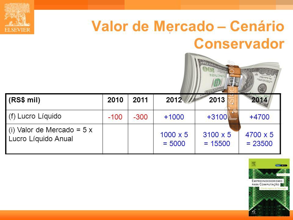 Valor de Mercado – Cenário Conservador