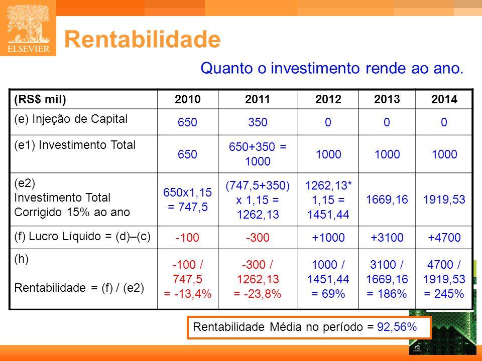 Rentabilidade Quanto o investimento rende ao ano. (RS$ mil) 2010 2011