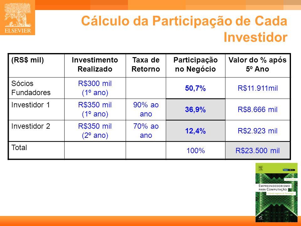 Cálculo da Participação de Cada Investidor