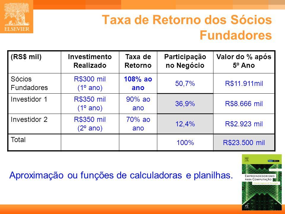 Taxa de Retorno dos Sócios Fundadores