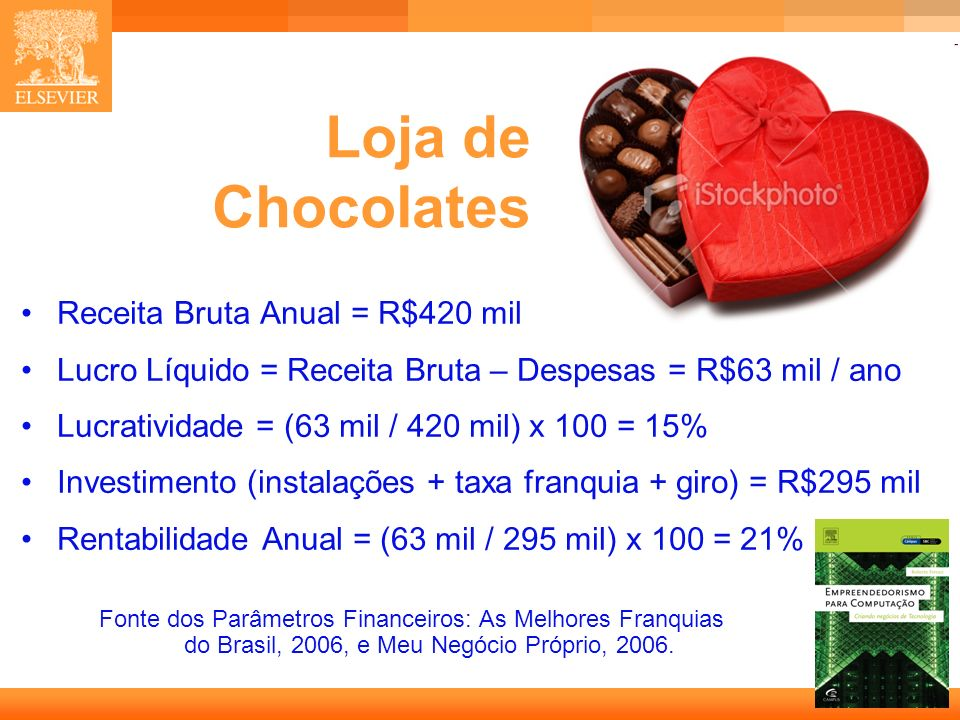 Loja de Chocolates Receita Bruta Anual = R$420 mil