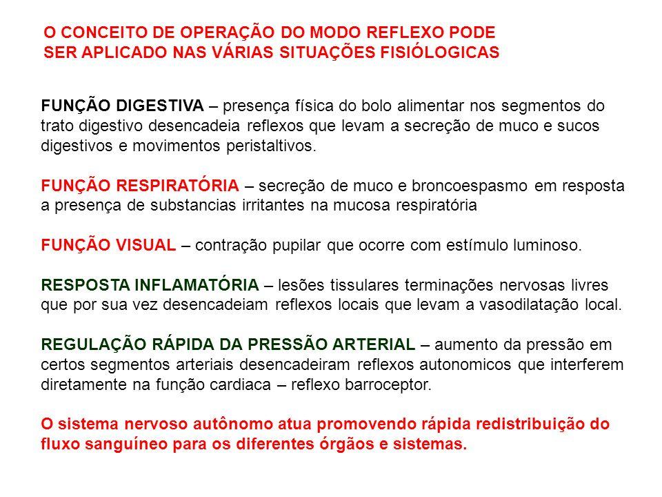 O CONCEITO DE OPERAÇÃO DO MODO REFLEXO PODE SER APLICADO NAS VÁRIAS SITUAÇÕES FISIÓLOGICAS