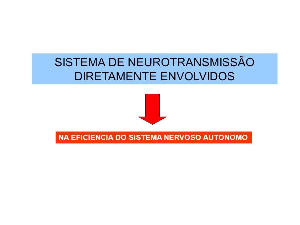 SISTEMA DE NEUROTRANSMISSÃO DIRETAMENTE ENVOLVIDOS