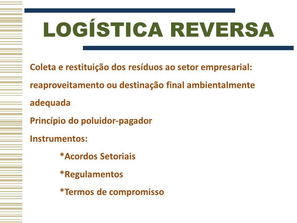 LOGÍSTICA REVERSA Coleta e restituição dos resíduos ao setor empresarial: reaproveitamento ou destinação final ambientalmente adequada.