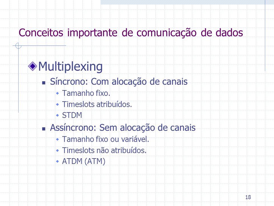 Multiplexing Conceitos importante de comunicação de dados