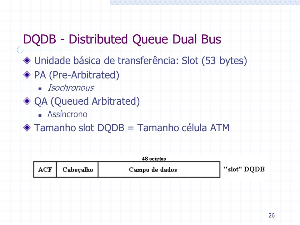 DQDB - Distributed Queue Dual Bus