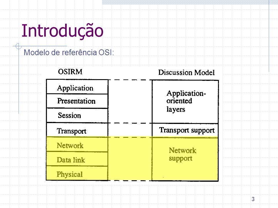 Introdução Modelo de referência OSI: