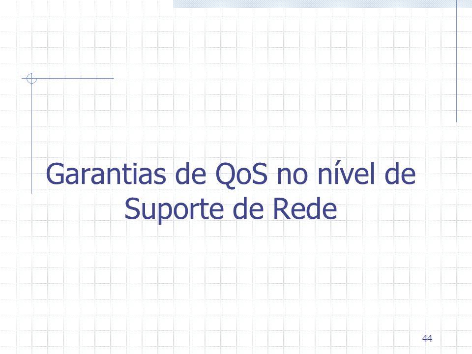 Garantias de QoS no nível de Suporte de Rede