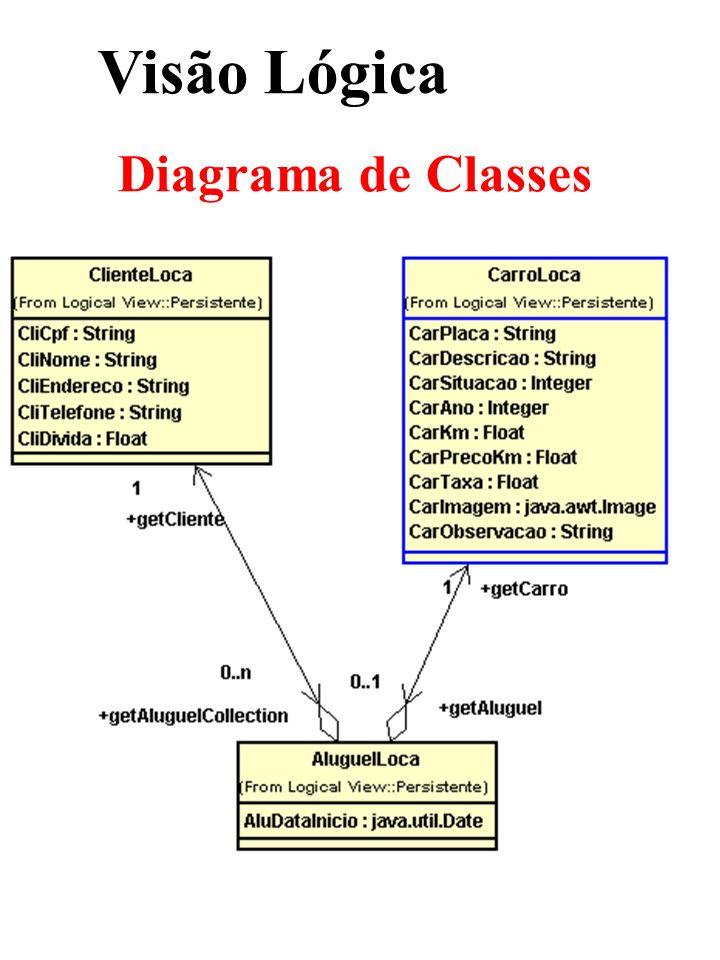 Visão Lógica Diagrama de Classes