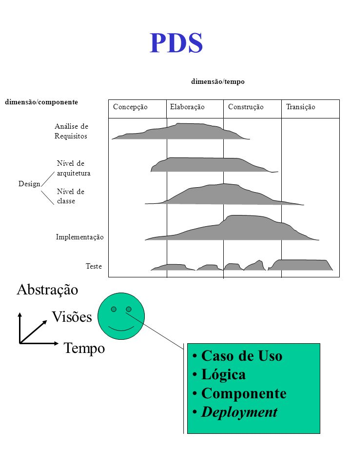 PDS Abstração Visões Tempo Caso de Uso Lógica Componente Deployment