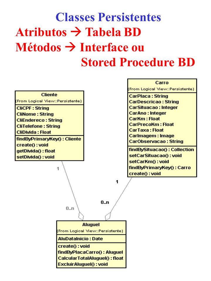 Atributos  Tabela BD Métodos  Interface ou Stored Procedure BD