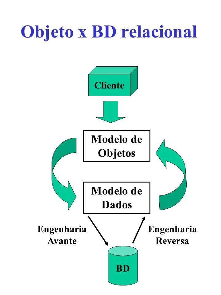 Objeto x BD relacional Modelo de Objetos Modelo de Dados Cliente