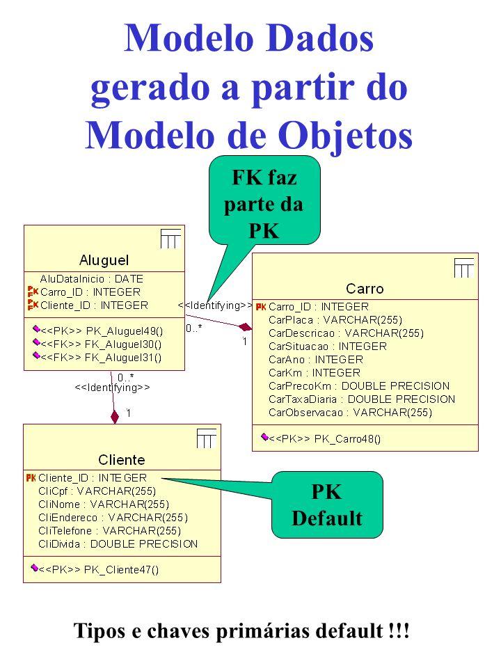 Modelo Dados gerado a partir do Modelo de Objetos