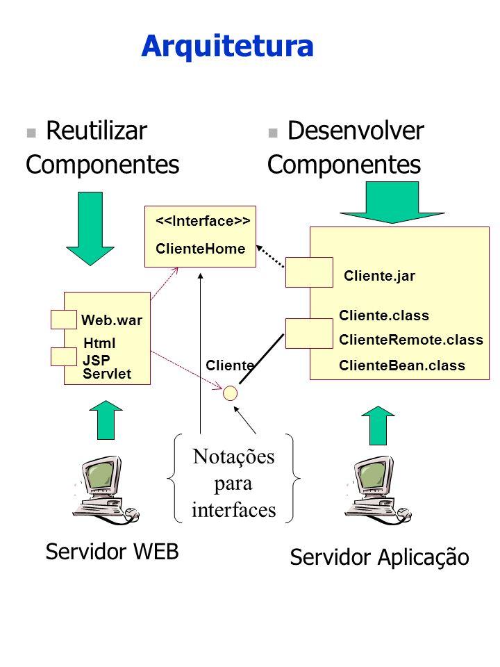 Arquitetura Reutilizar Componentes Desenvolver Componentes Notações