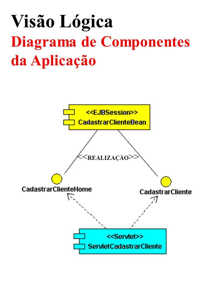 Visão Lógica Diagrama de Componentes da Aplicação