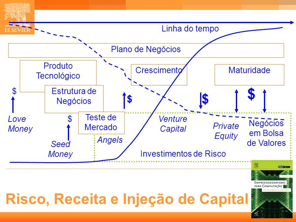 Risco, Receita e Injeção de Capital