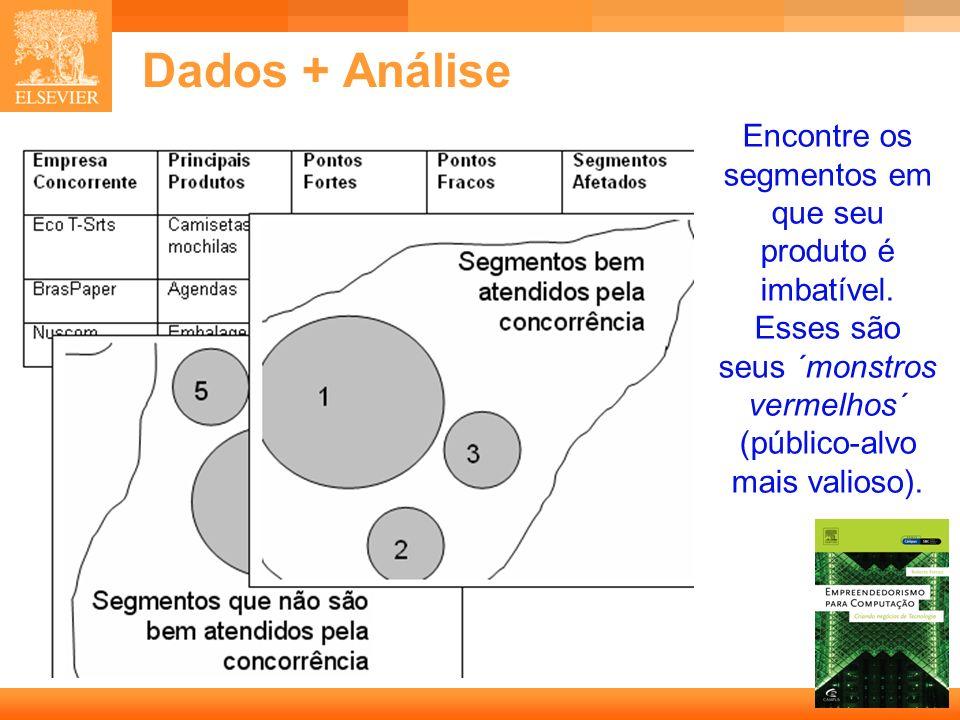 Dados + Análise Encontre os segmentos em que seu produto é imbatível.