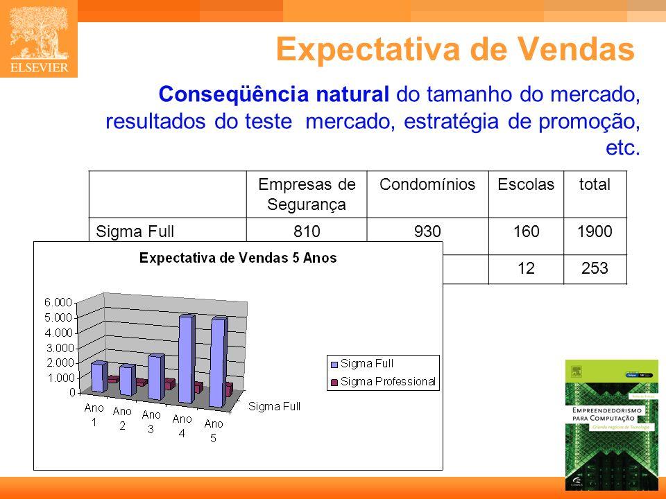 Expectativa de Vendas Conseqüência natural do tamanho do mercado, resultados do teste mercado, estratégia de promoção, etc.