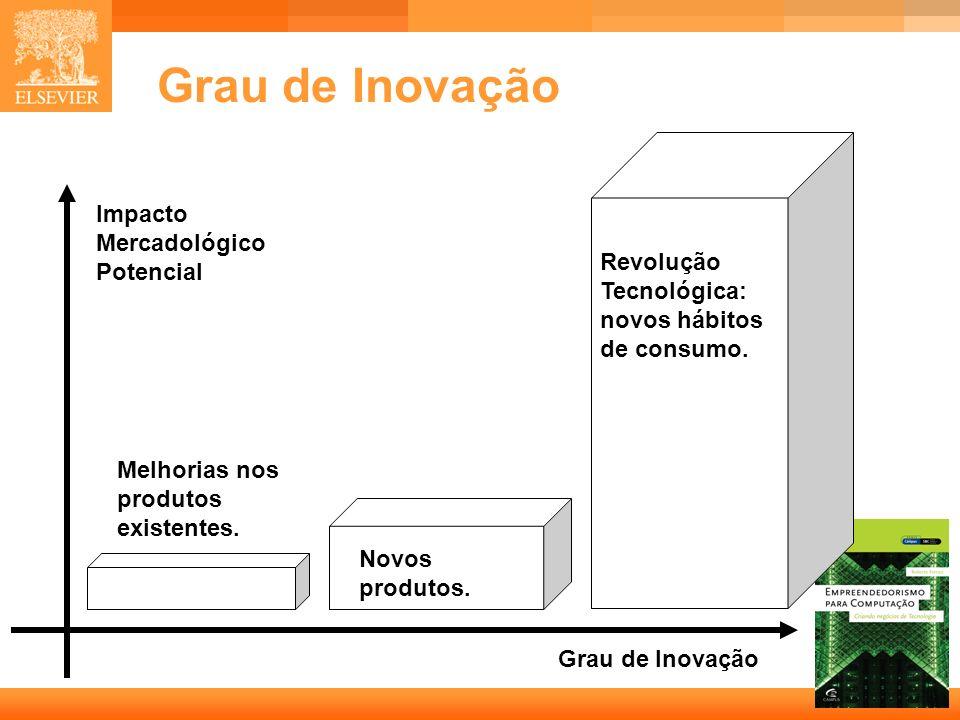 Grau de Inovação Impacto Mercadológico Potencial