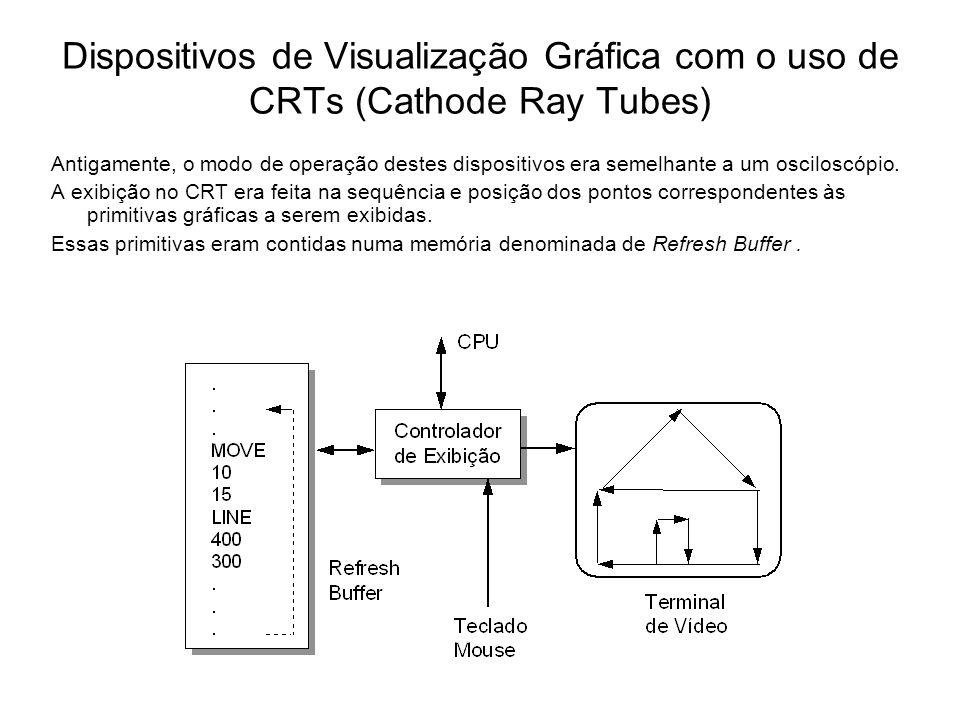 Dispositivos de Visualização Gráfica com o uso de CRTs (Cathode Ray Tubes)