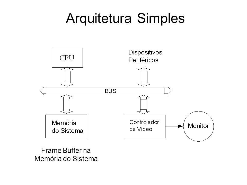 Frame Buffer na Memória do Sistema