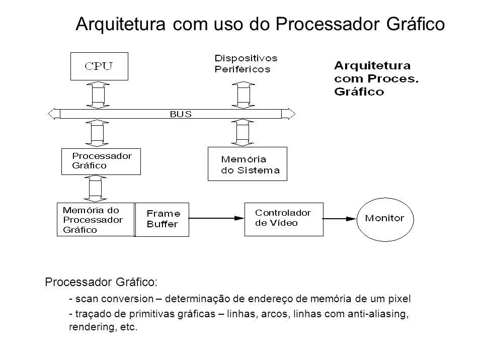 Arquitetura com uso do Processador Gráfico