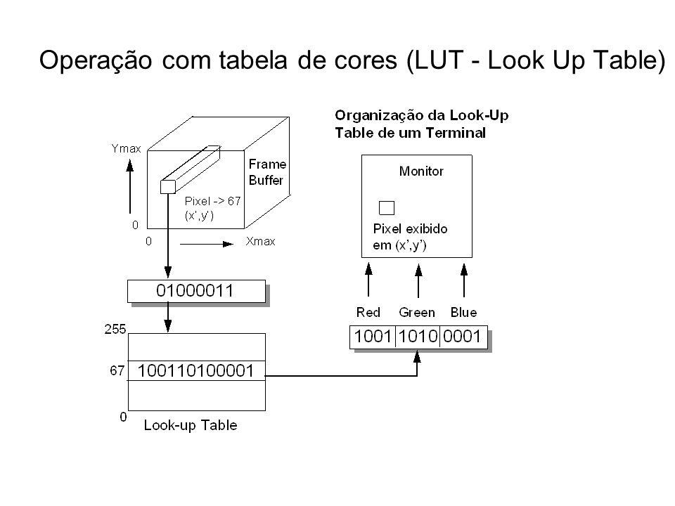 Operação com tabela de cores (LUT - Look Up Table)