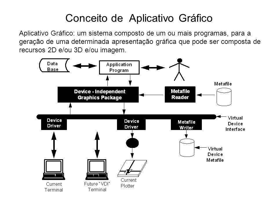 Conceito de Aplicativo Gráfico