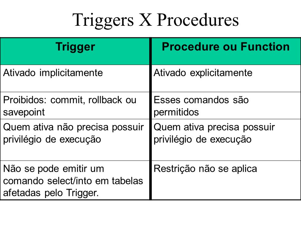 Triggers X Procedures Trigger Procedure ou Function