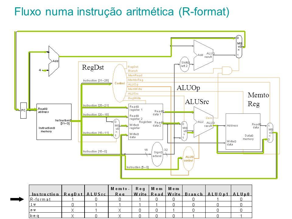 Fluxo numa instrução aritmética (R-format)