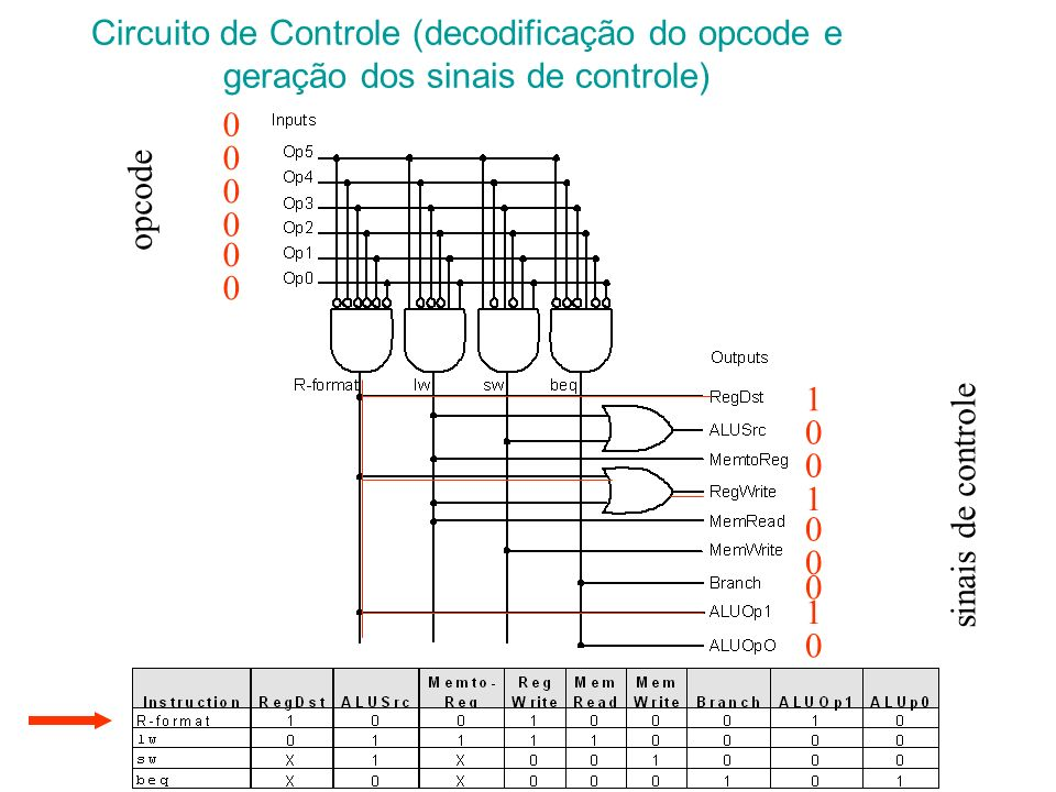 Circuito de Controle (decodificação do opcode e geração dos sinais de controle)
