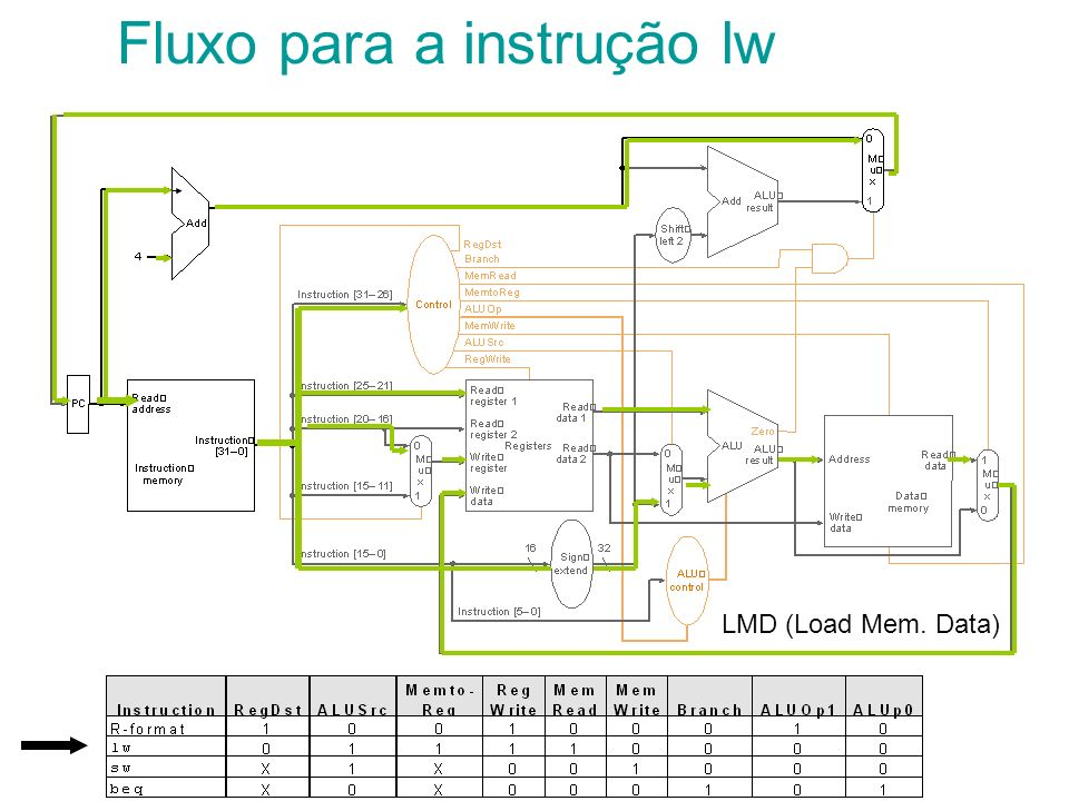 Fluxo para a instrução lw