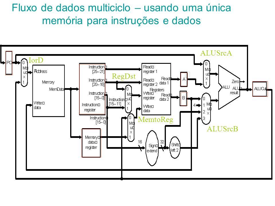 Fluxo de dados multiciclo – usando uma única memória para instruções e dados