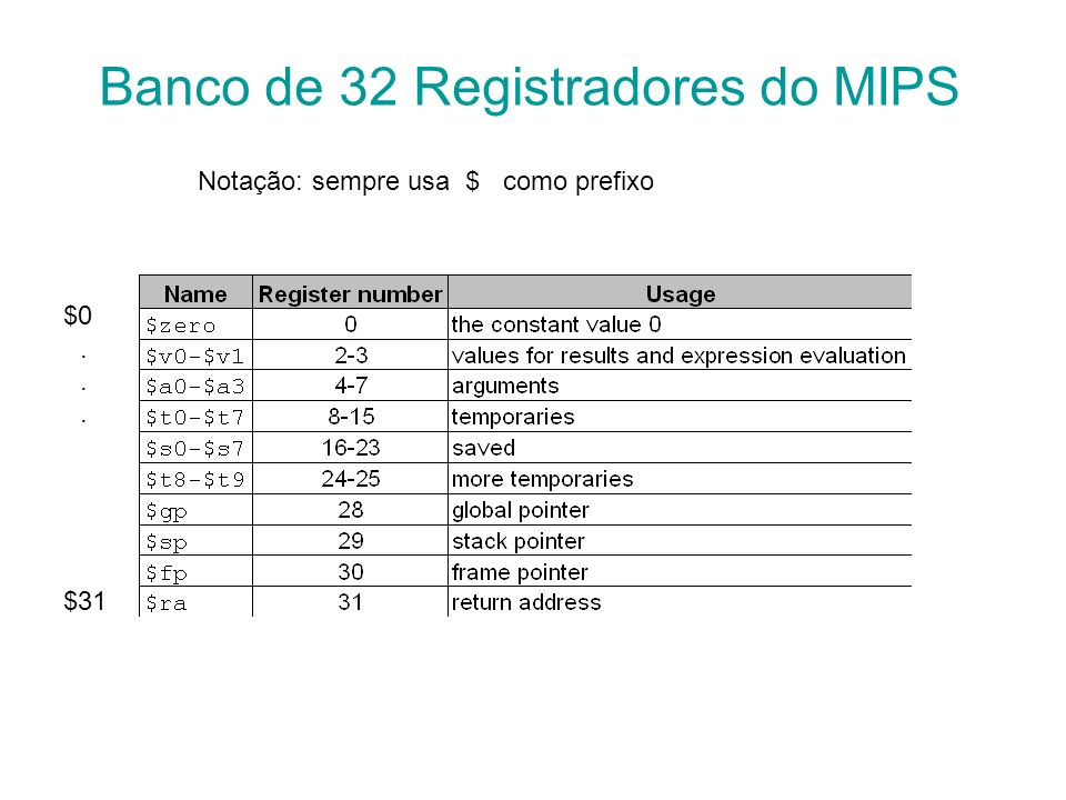 Banco de 32 Registradores do MIPS
