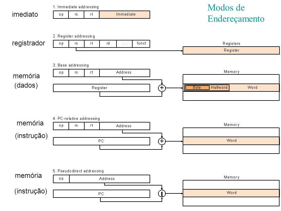 Modos de Endereçamento imediato registrador memória (dados) memória