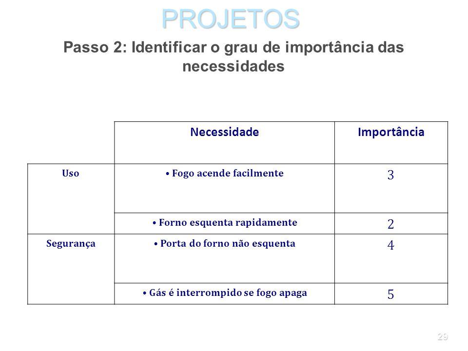 PROJETOS Passo 2: Identificar o grau de importância das necessidades 3