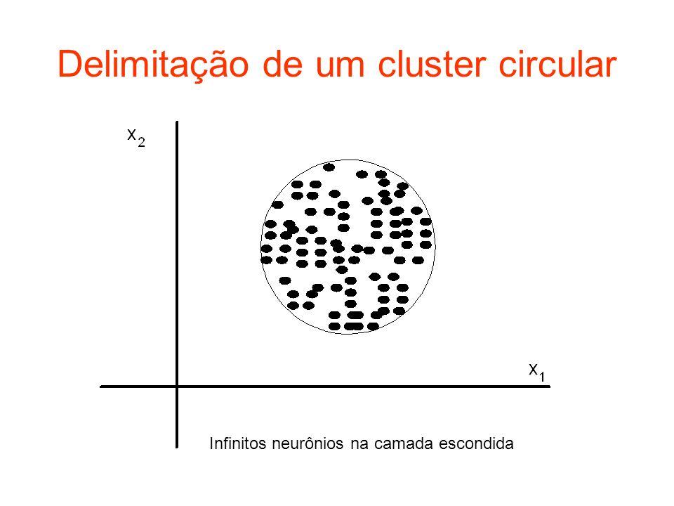 Delimitação de um cluster circular