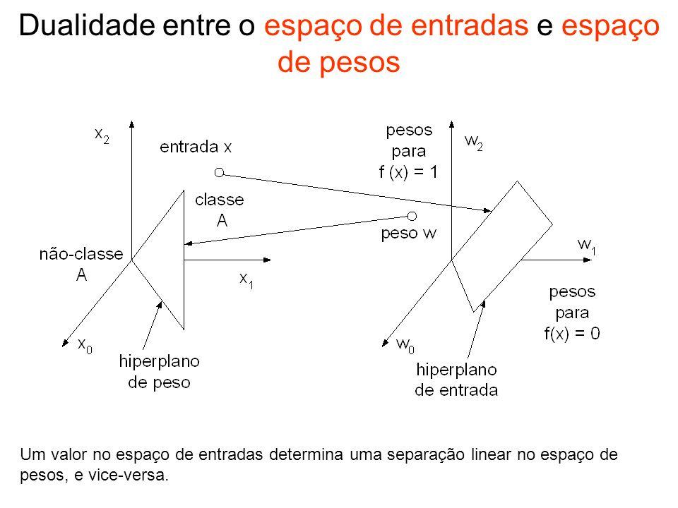 Dualidade entre o espaço de entradas e espaço de pesos
