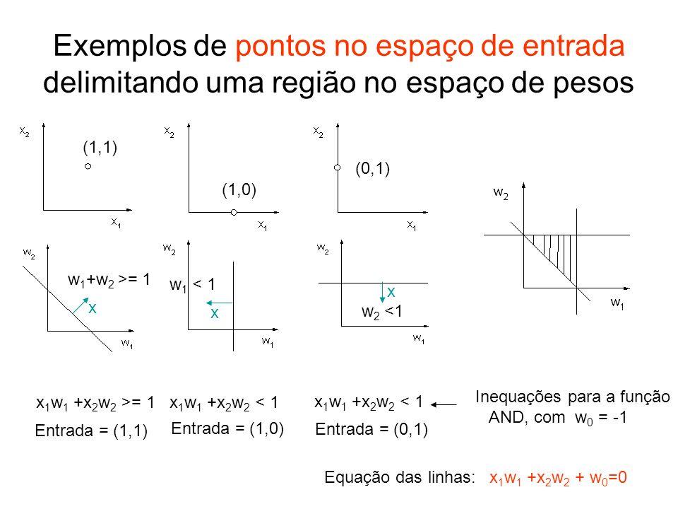 Exemplos de pontos no espaço de entrada delimitando uma região no espaço de pesos